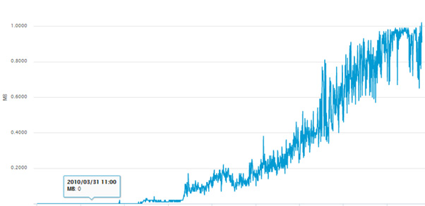 Almost 3 months onwards, what has Segwit really provided?