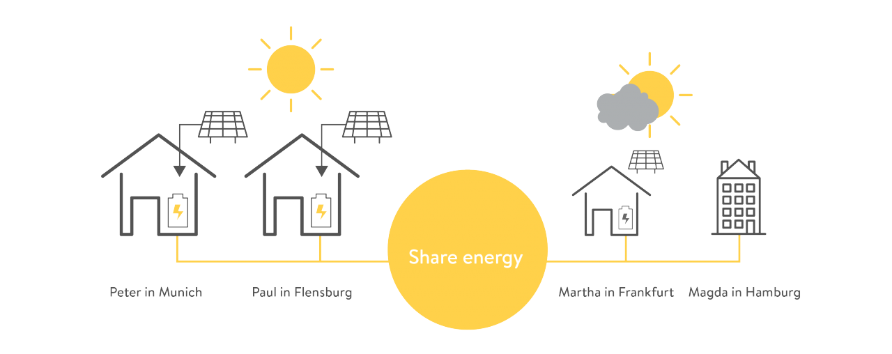 Blockchain-regulated renewable energy in Germany taps on another decentralized resource: neighbouring houses