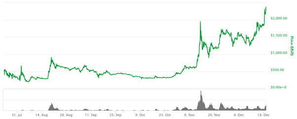 BCH goes to orbit with 1000% return in 4 months