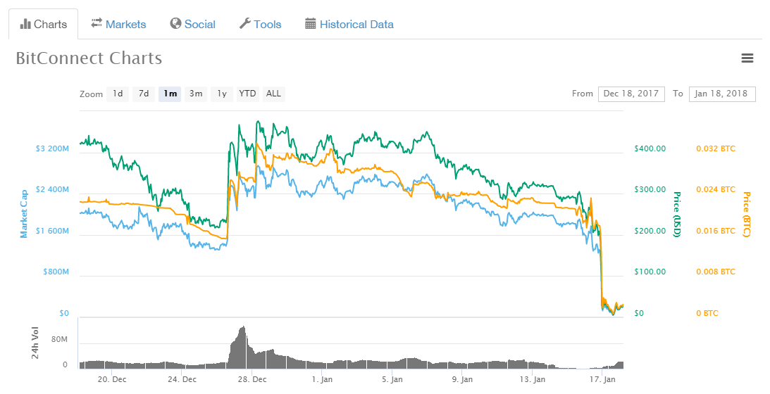 Cryptocurrencies bounce back up after gut-wrenching nosedive