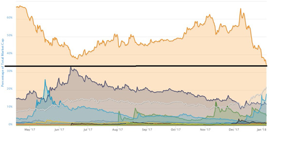 BTC market dominance drops to Ethereum's All-Time-High