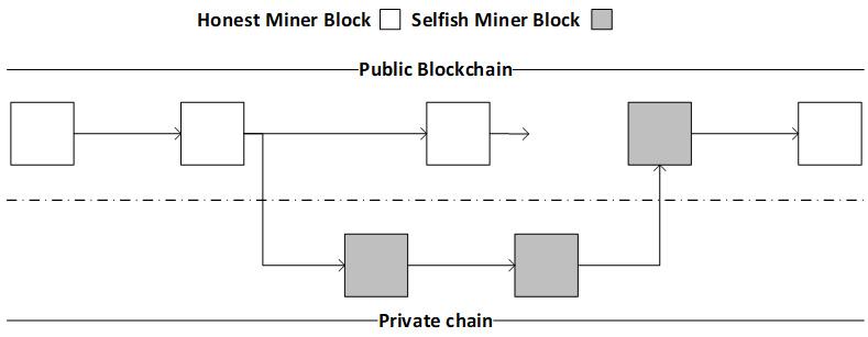 Selfish mining
