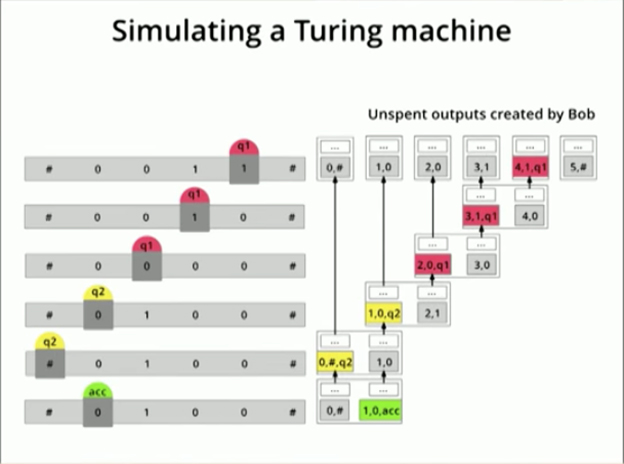 Yours.org's Clemens Ley demonstrates how to simulate Turing machine using Bitcoin