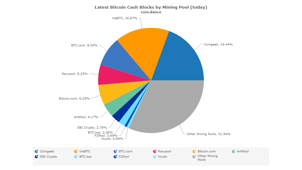 CoinGeek holds close to 20% of Bitcoin Cash global hash