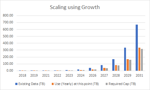 Why on-chain scaling is the better option