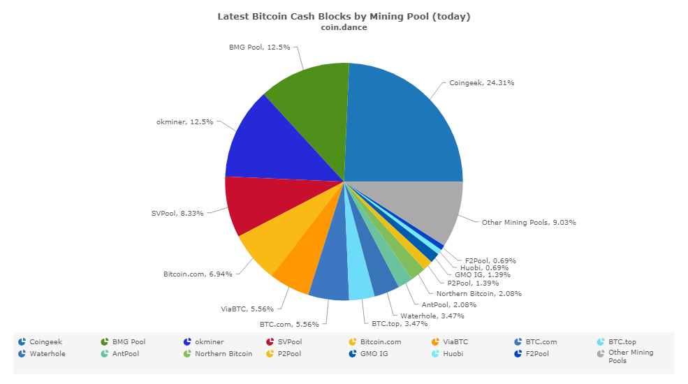 SVPool BCH hash power breaches 8% as mining pool tops 30,000 miners
