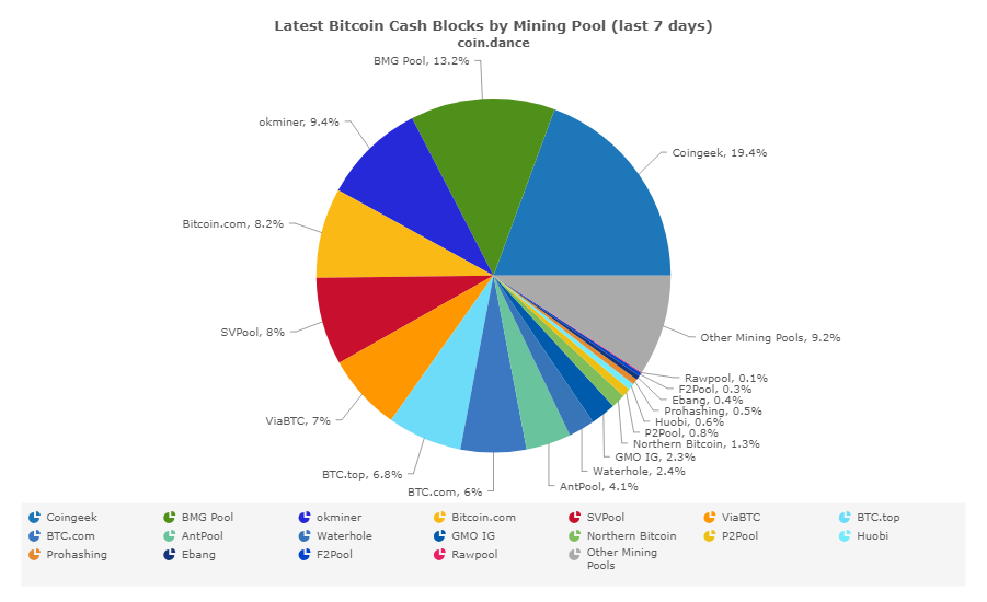 SVPool global BCH hash power up to 10%; OKEx's Jack Liu backs Bitcoin SV
