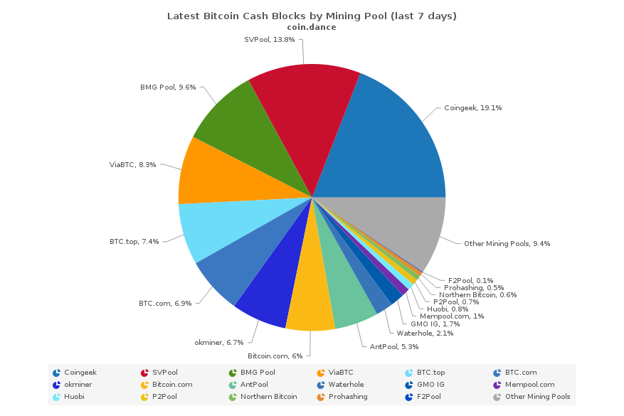 SVPool nears 20% of global BCH hash power