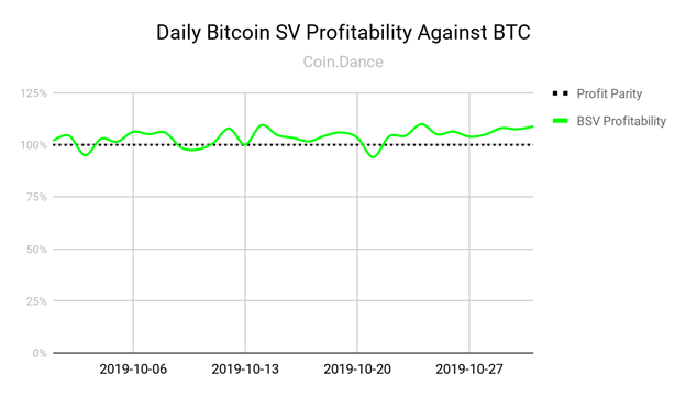 After sustained increases over the past three months, hashing power on the BTC network dropped as the summer rainy season end in China.     According to data from Poolin, BTC's seven-day average computing power dropped from 97.90 EH/s to around 90 (EH/s) since Oct. 24. Poolin's co-founder Chris Zhu stated in a recent WeChat post that one main reason for the decline is obviously the gradual end of this year's rainy season in China.      Some hydropower stations in China's Sichuan province no longer have the capacity to generate enough energy to support crypto mining activities. Crypto miners without sufficient hydropower supply would have to shut down their operations. The alternative is to relocate to other provinces like Xinjiang or Inner Mongolia, where mining farms have a  stable, but more expensive power supply generated from fossil fuel plants.     The drop signals that some miners have unplugged from the BTC network. Previously, it had been estimated that the BTC hash rate would go above the 100 EH/s threshold by the end of the year. As a result of the power drop in the network, data from mining pool service BTC.com predicts that bitcoin's difficulty will decrease by 1.5 percent when it's set to change in about seven days.       BTC's mining difficulty had reached an all-time high at 13.69 trillion on Oct. 24, following a 38 percent increase since early August. The rise was attributed primarily to an increase in miners' hashing power made possible by the abundant and inexpensive hydroelectricity in China's southwestern provinces.       Hashage's CEO, Xun Zhen, echoed Zhu's comments. Zhen added that even if some still can find a hydropower resource, the cost has gone up from $0.04 per kilowatt-hour (kWh) in the summer to around $0.05 now.      Moreover, BTC's sudden price drop below $7,500 on Oct. 23 to could have sparked a massive scale shutdown of older but widely used mining models like the AntMiner S9. The S9's break-even price point is between $7,000 to $7,500.  Some, such as INBTC, a sister company of Poolin, are exploring how to extend the life of the S9 miner by merging two units into one in an attempt to generate a higher ratio of hashing power over electricity consumption. It remains to be seen if this approach works on a large scale.       As enthusiasm for BTC has faltered and the profitability has decreased, mining Bitcoin SV continues to improve in profitability.