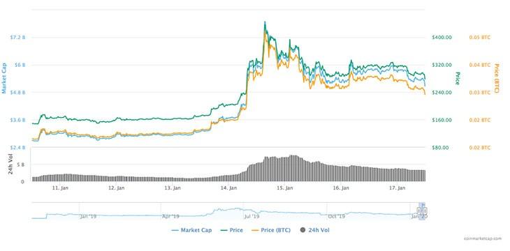 BSV_charts