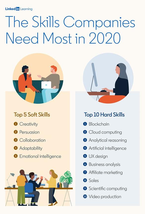 Blockchain the top skill for 2020, LinkedIn says