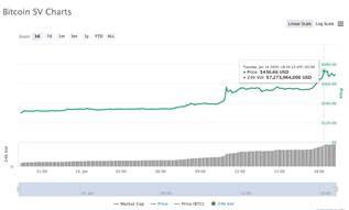 coinmarketcap bitcoin sv