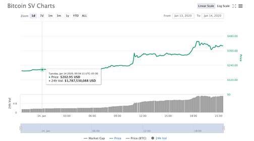 A CoinMarketCap 100 legmagasabb kriptovaluta egy mondatban
