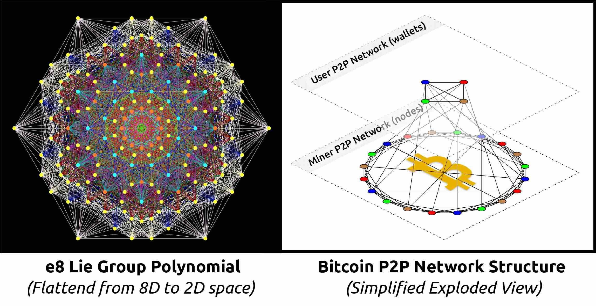 Bitcoin Mandala
