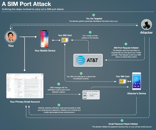 a-sim-port-attack