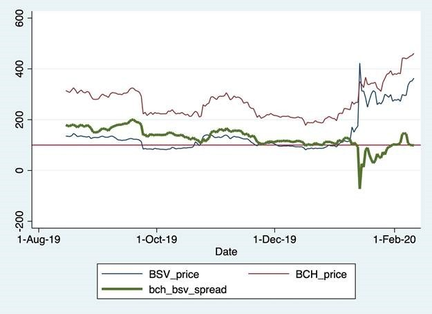 bsv-vs-bch-price-movements-spot-the-difference