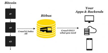 Bitbus has arrived—a powerful indexing service