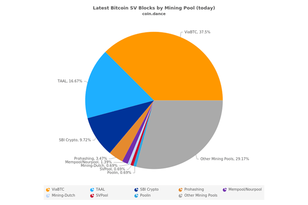 current-latest-bsv-blocks-mining-pool