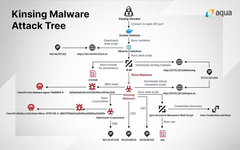 kinsin-malware