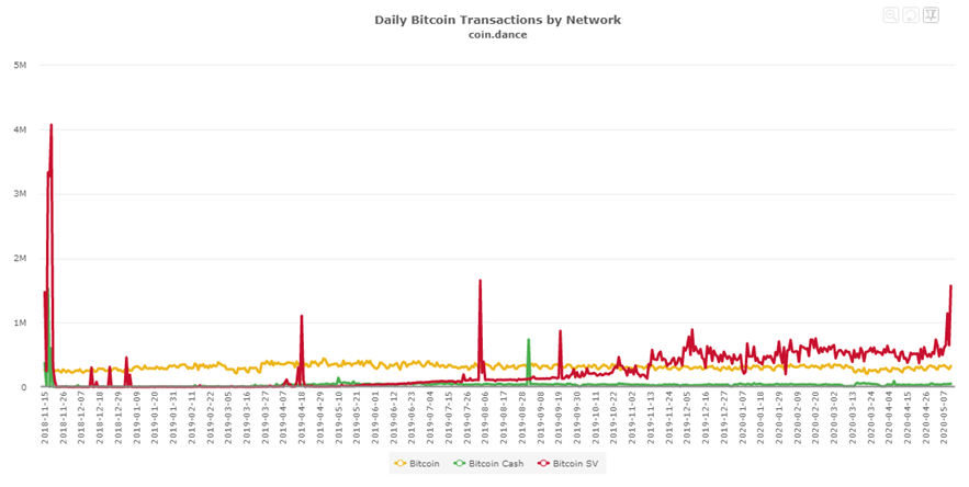 coin-dance-graph