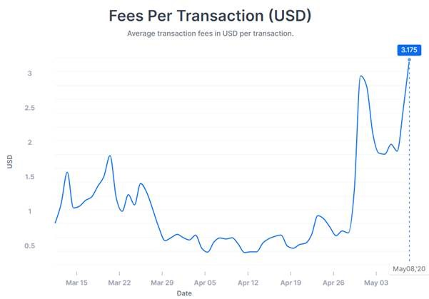 fees-per-transaction