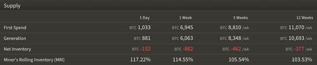 btc-block-reward-miners-selling-more-than-theyre-processing