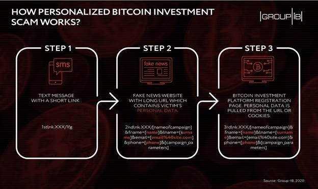 new-btc-scam-exposes-data-of-250000-victims-1
