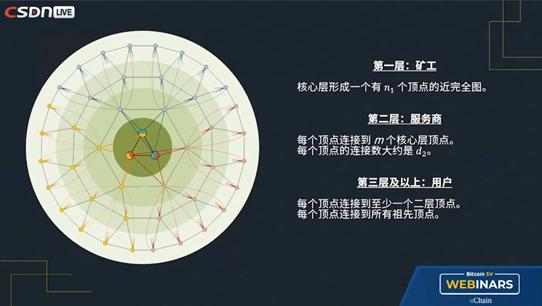 third-bitcoin-sv-webinar-explains-knowledge-of-bitcoins-layered-network