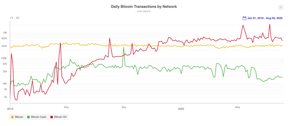 Transactional volume is accelerating on Bitcoin SV: