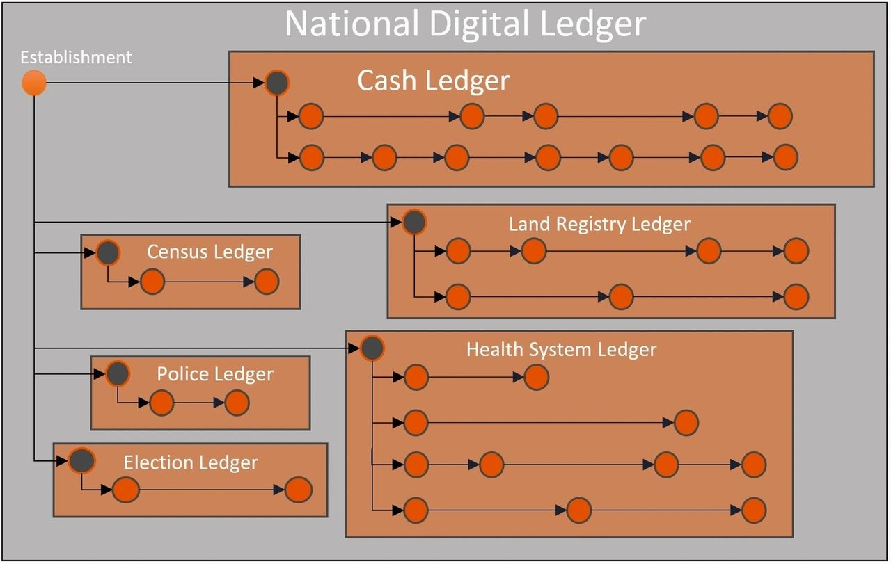 National Digital Ledger