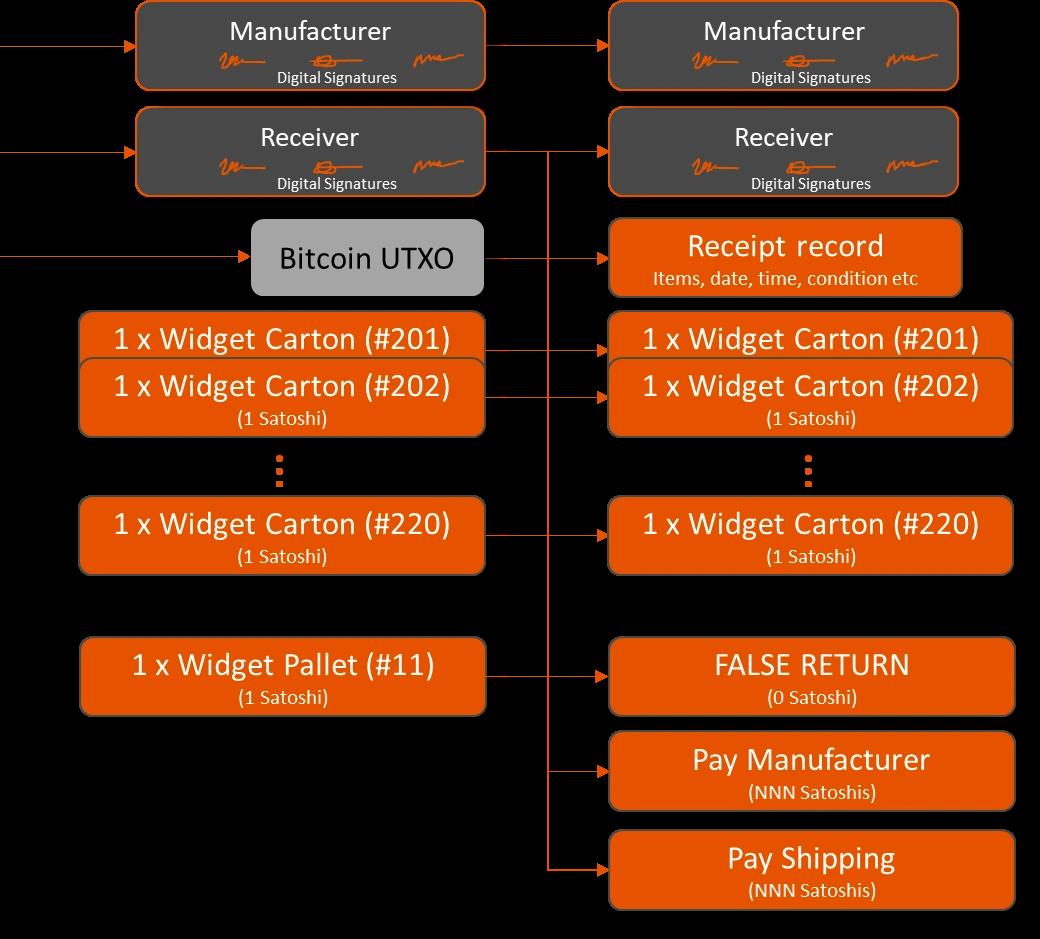 Using Elas Satoshi tokens for logistics and tracing