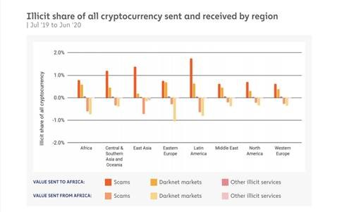 africa-records-least-illicit-digital-currency-activity-report