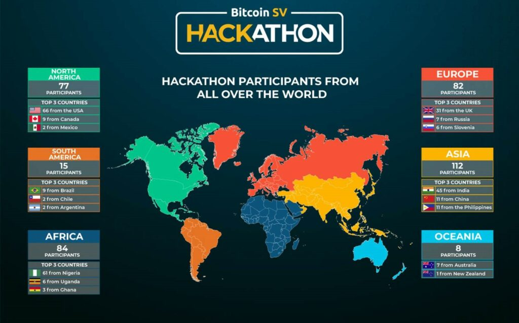 bitcoin-association-2020-bitcoin-sv-hackathon-is-the-biggest-ever