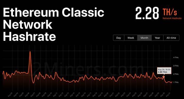 ethereum-classic-experiences-third-51-attack-in-august