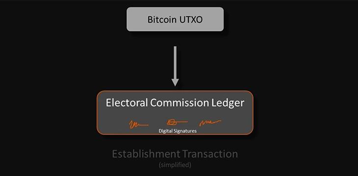 Digital ballots using Elas tokens