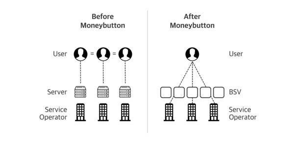 peergame-insight-what-money-buttons-acquisition-means-to-bsv-2