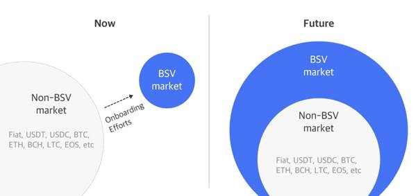peergame-insight-what-money-buttons-acquisition-means-to-bsv-5