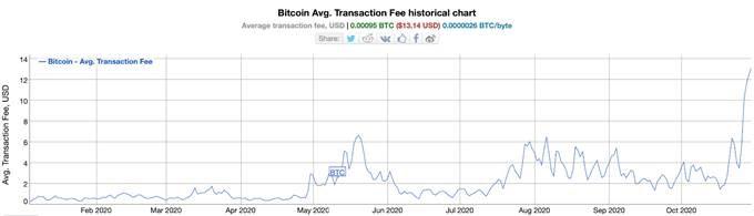 bitcoin-sv-thrives-while-btc-reaches-ultra-high-transaction-fees-1