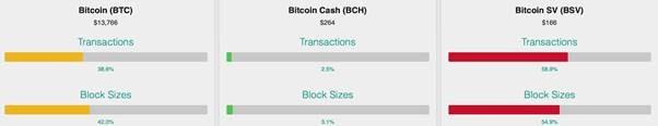 bitcoin-sv-thrives-while-btc-reaches-ultra-high-transaction-fees-2