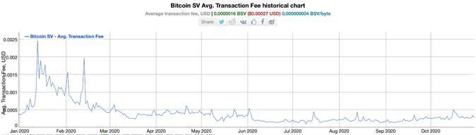 bitcoin-sv-thrives-while-btc-reaches-ultra-high-transaction-fees-3
