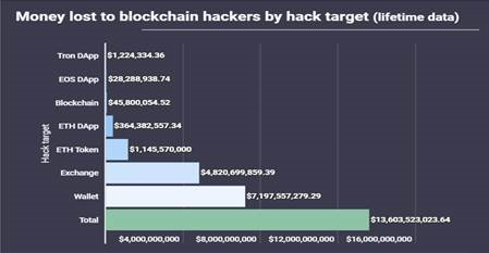Money lost to blockchain hackers by hack target (lifetime data)