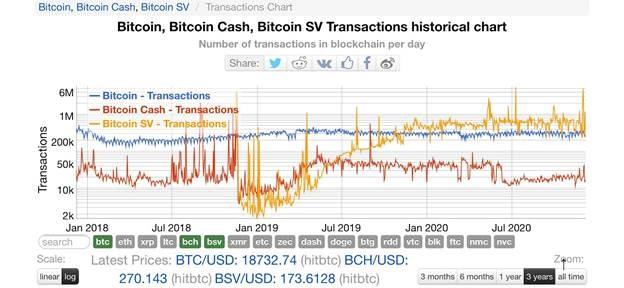 BitcoinSV Transactions historical chart