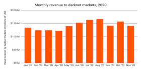 2020 darknet markets report
