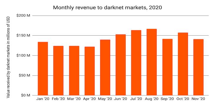 2020 darknet markets report