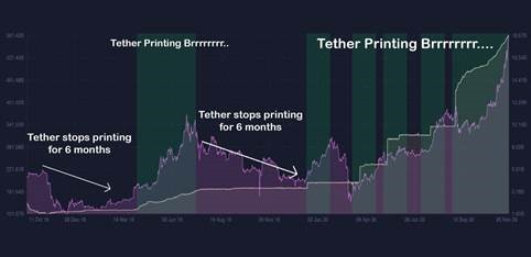 Tether's printing rates