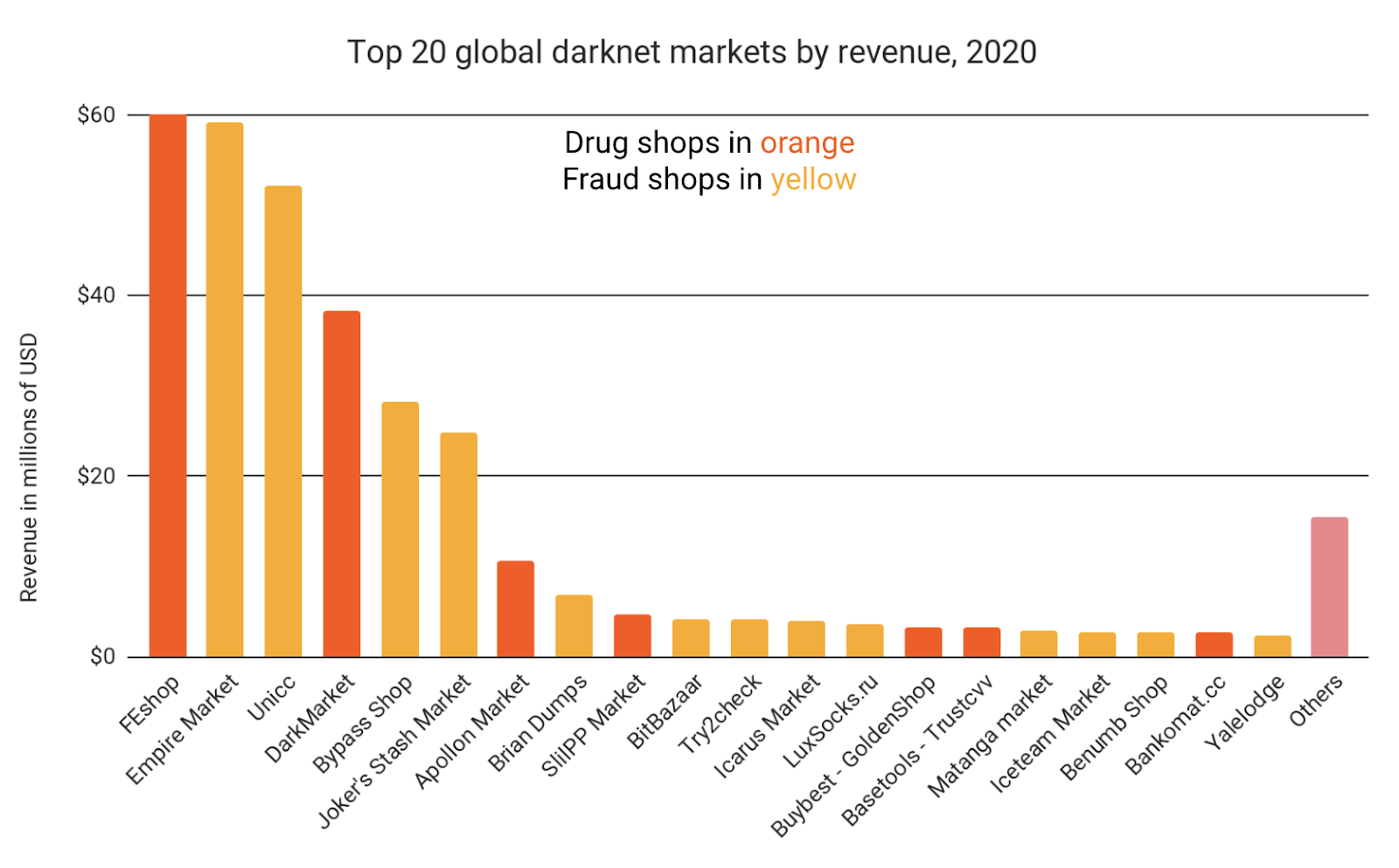 Drug markets vs. Fraud markets