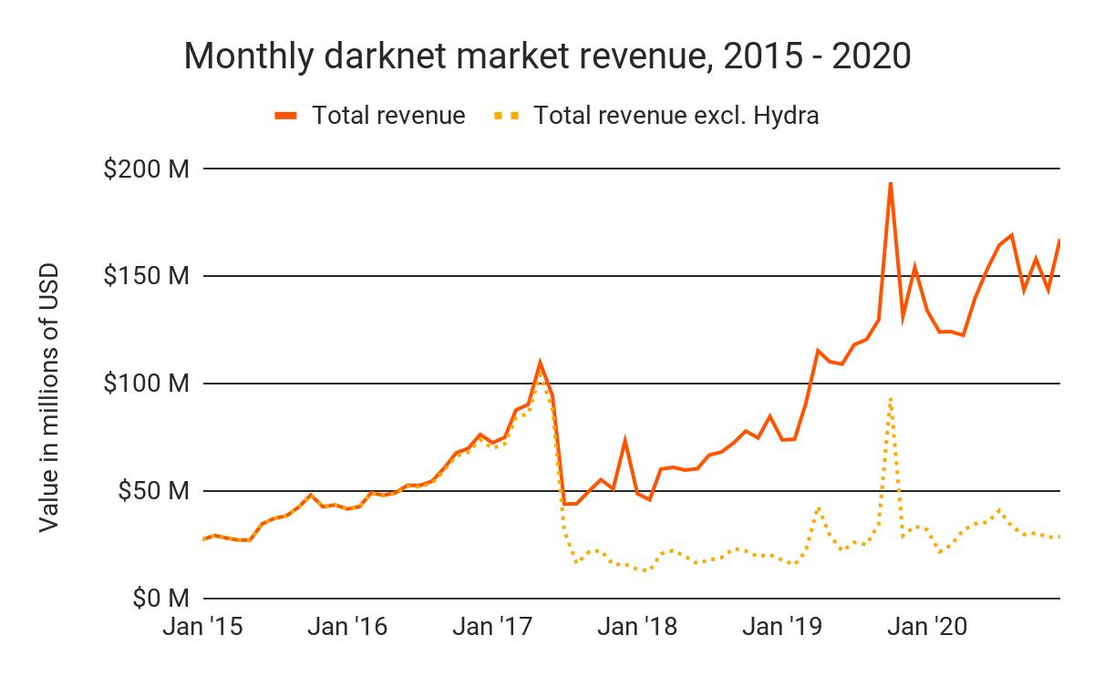 Hydra's impact on revenue