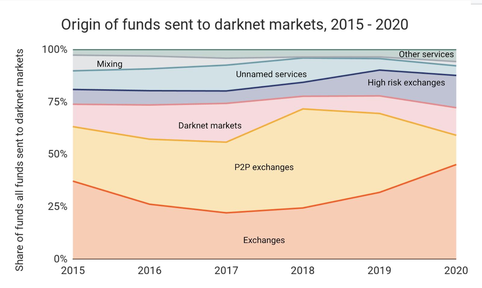 origin of funds