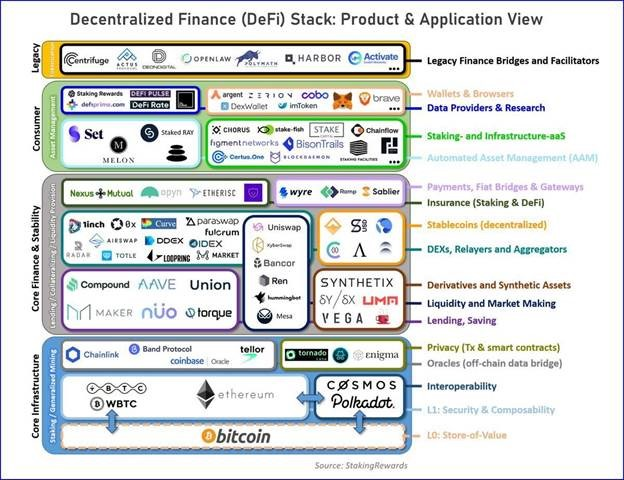 DeFi Stack: Product and Application View