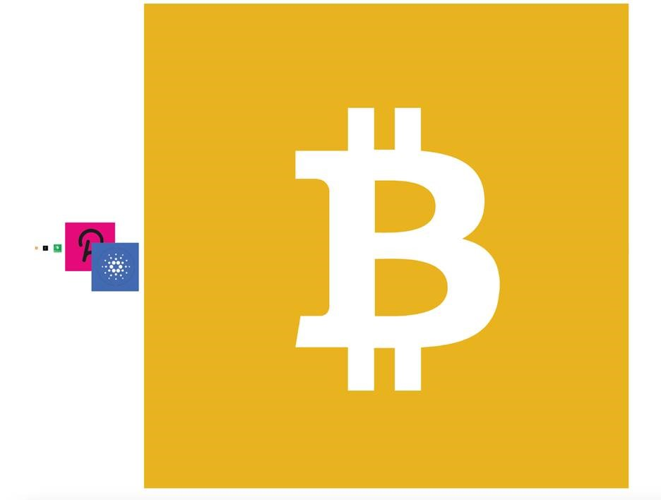 BTC, ETH, BCH, DOT and ADA to scale vs BSV